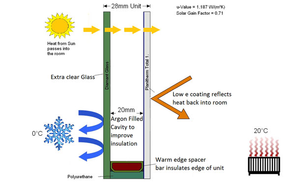 High performance glazing 1